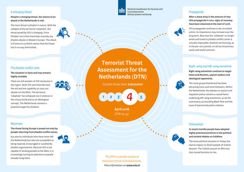 Infographic Terrorist Threat Assessment Netherlands 47