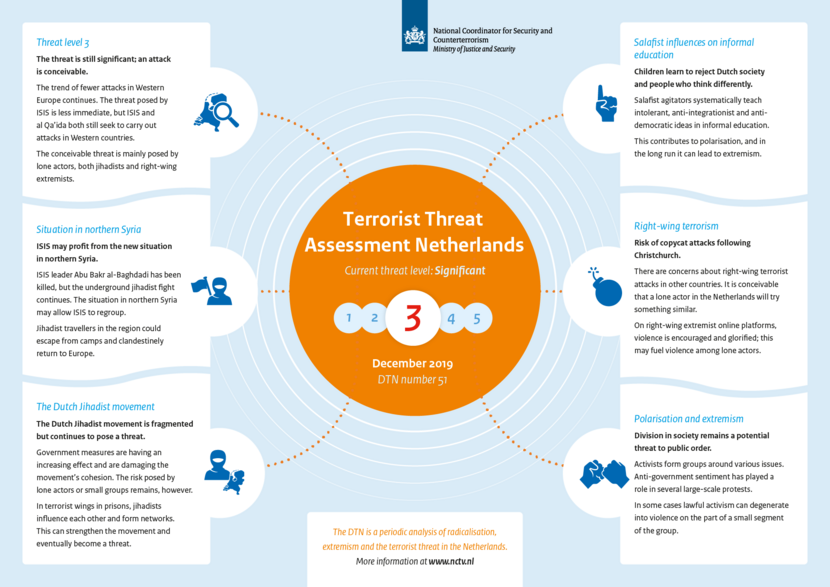 Infographic Terrorist Threat Assessment Netherlands 51